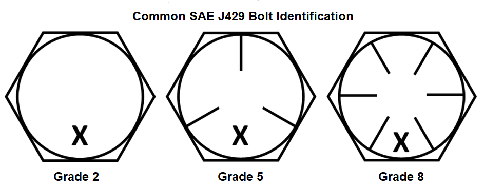 Bolt Identification